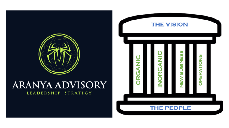 The Four Pillars of our strategy. We used this to communicate to the team